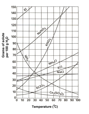 3.1 Solubility Curves - Chemistry LibreTexts