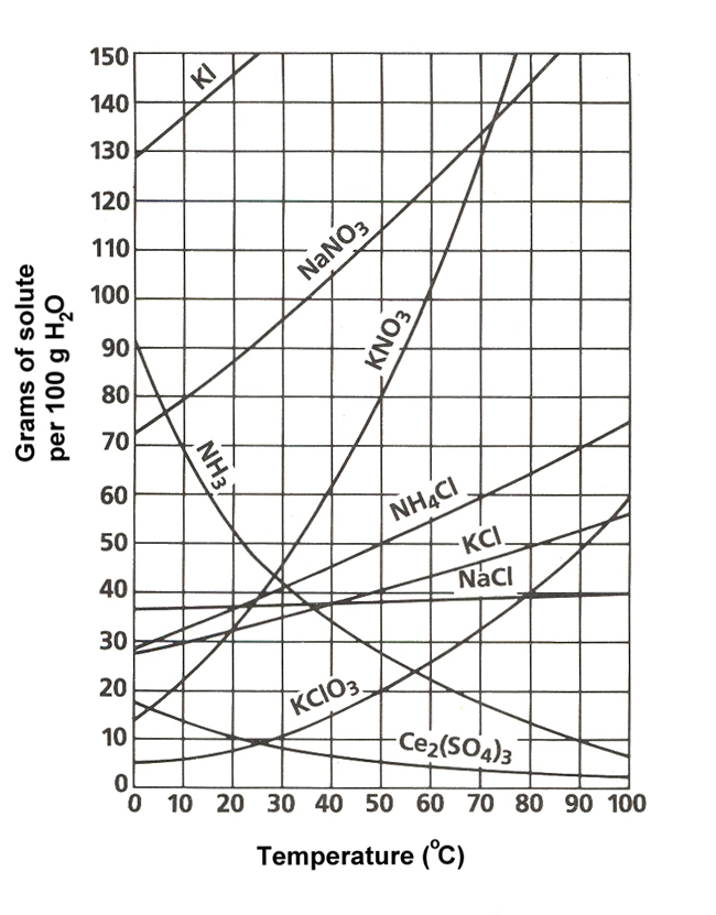 Chemistry  Solution Chemistry  Solubility Curves